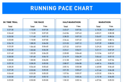 How to Find Your 10K Race Pace (Plus Chart to Download as PDF)