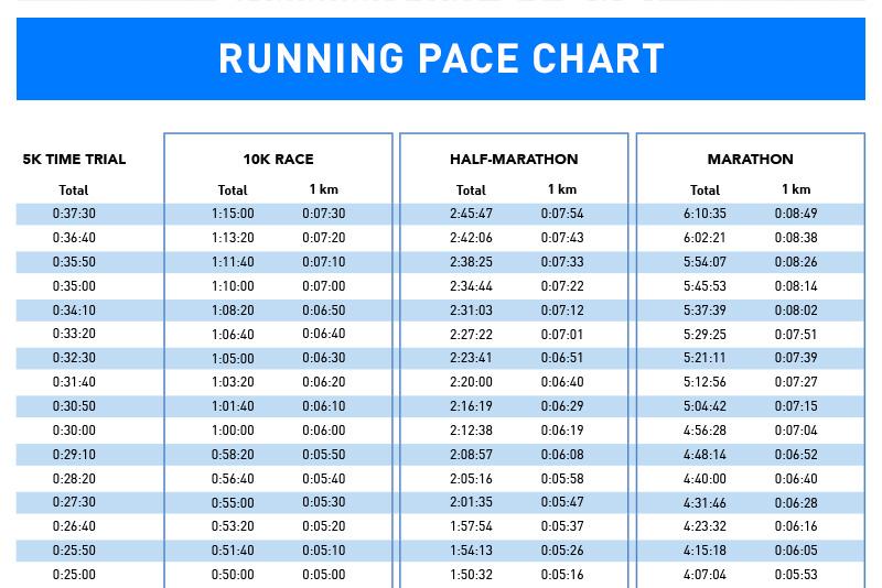 10k Pace Chart Kilometers: Marathon Pace Chart Km Chart Half Marathon Pace  Chart Ratelco Com