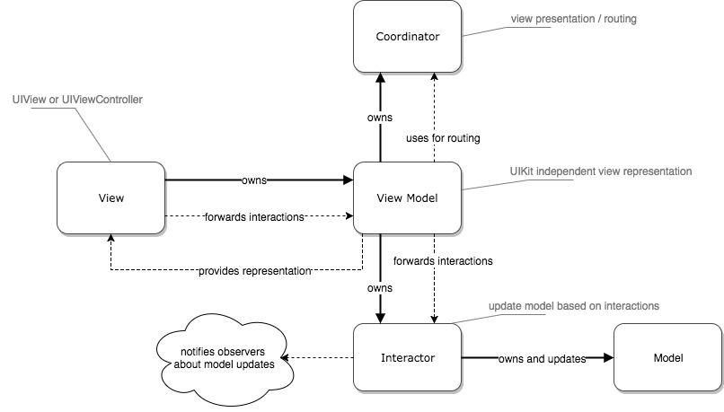 diagram mvvmc