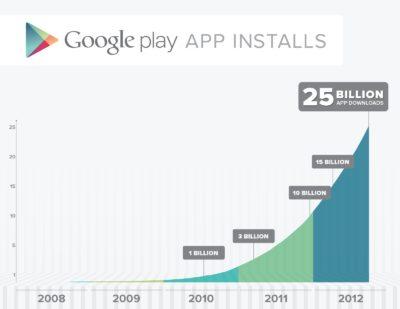 Celebrating 25 Billion downloads – runtastic celebrates with Google
