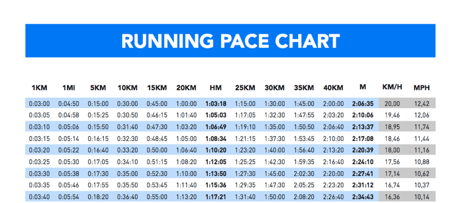 marathon times chart: How to find the right pace for your half marathon