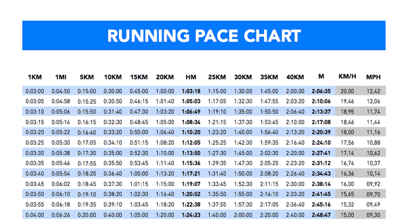 pace chart: How to find the right pace for your half marathon