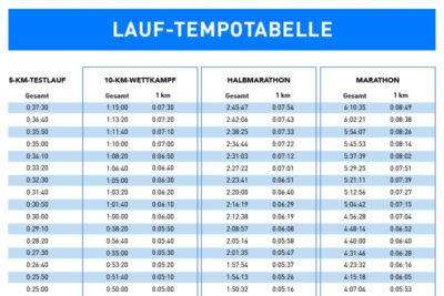 10-km-Lauf in Bestzeit: Tempotabelle zum Download als PDF!