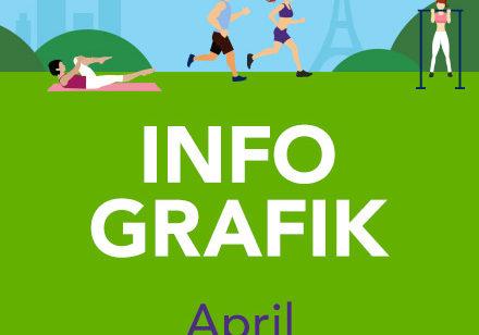 Infografik April