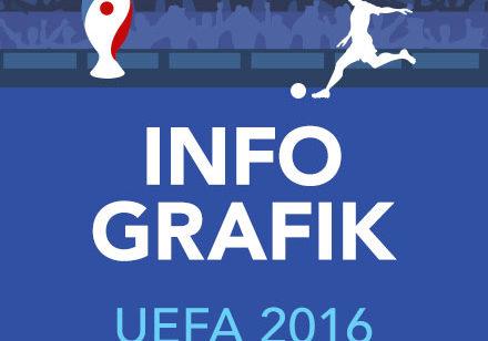 Infografik UEFA 2016.