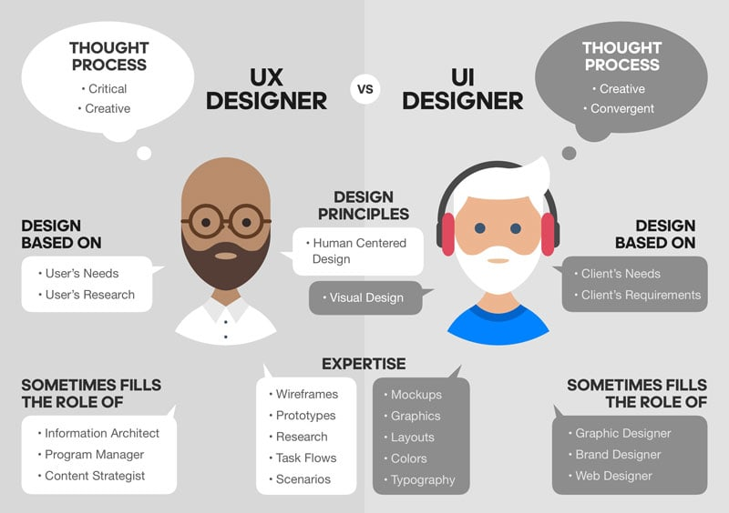 Difference between UX and UI infographic explanation