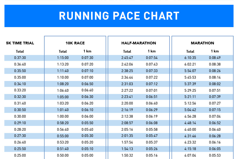 How To Train For A 10k Run With Pace Chart