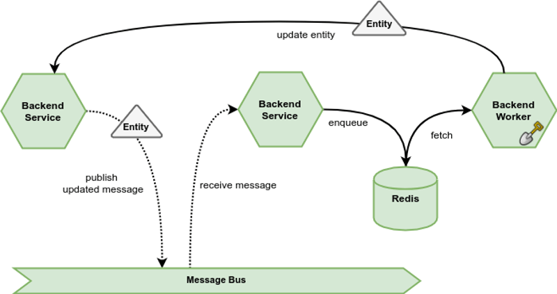 overview message receiver sidekiq