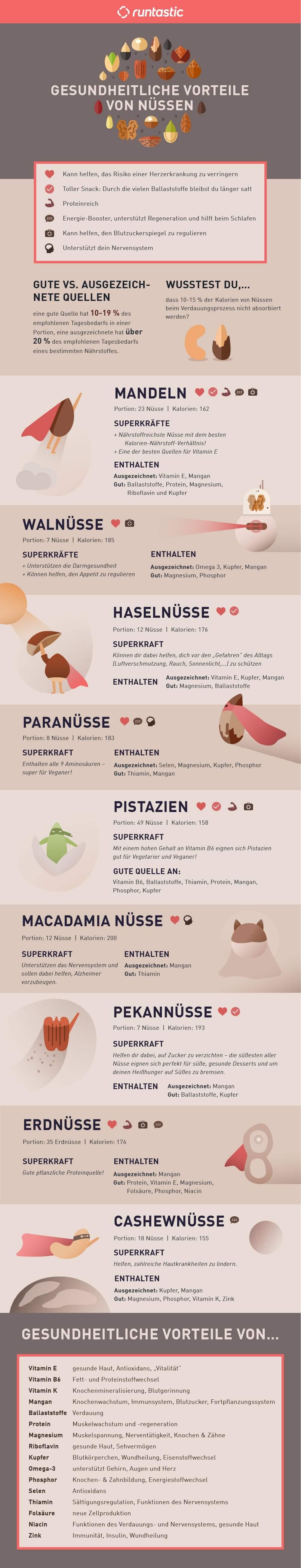 Nüsse Vergleich Nährstoffe