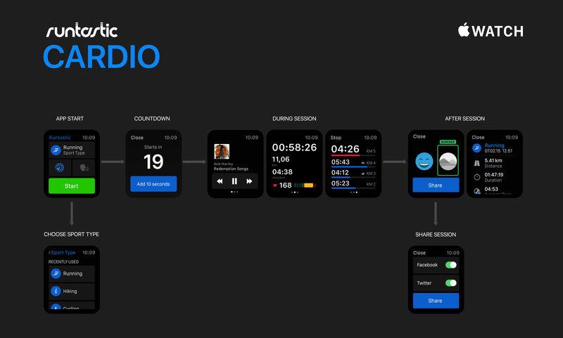 Runtastic: Update für watchOS 3