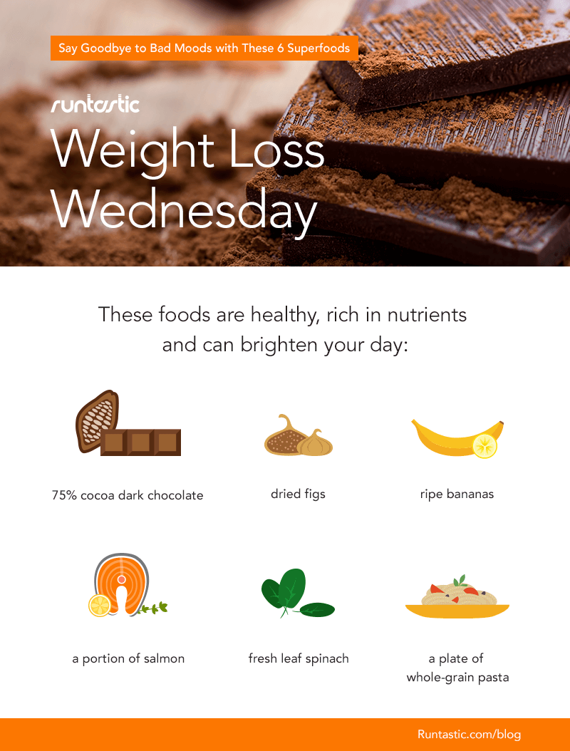 Weight Loss Wednesday graphic