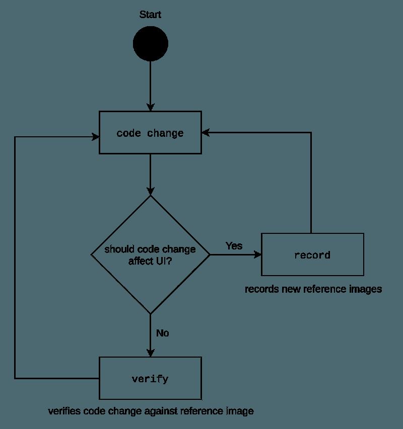 record_verify_loop