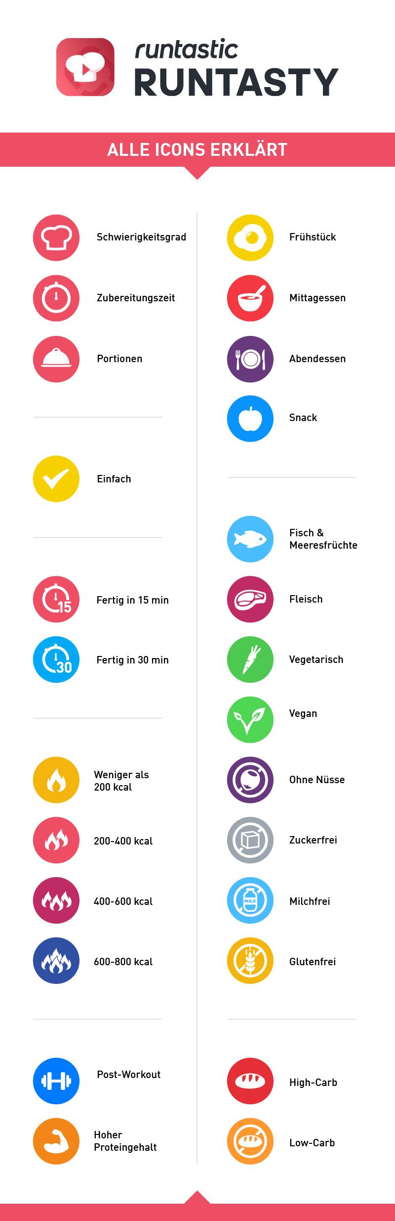 Runtasty App von Runtastic