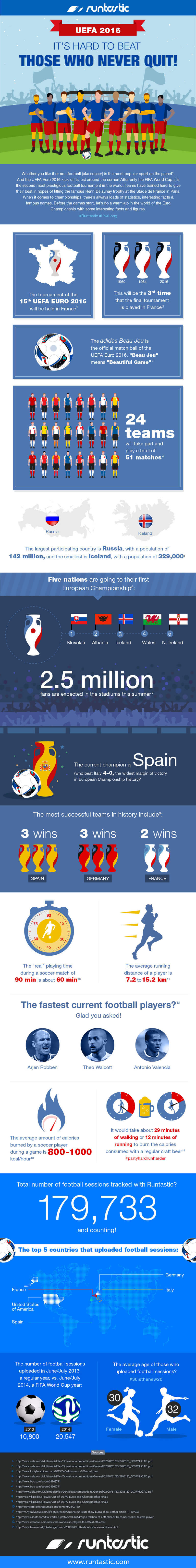 Infographic with facts about Football players and the UEFA 2016.