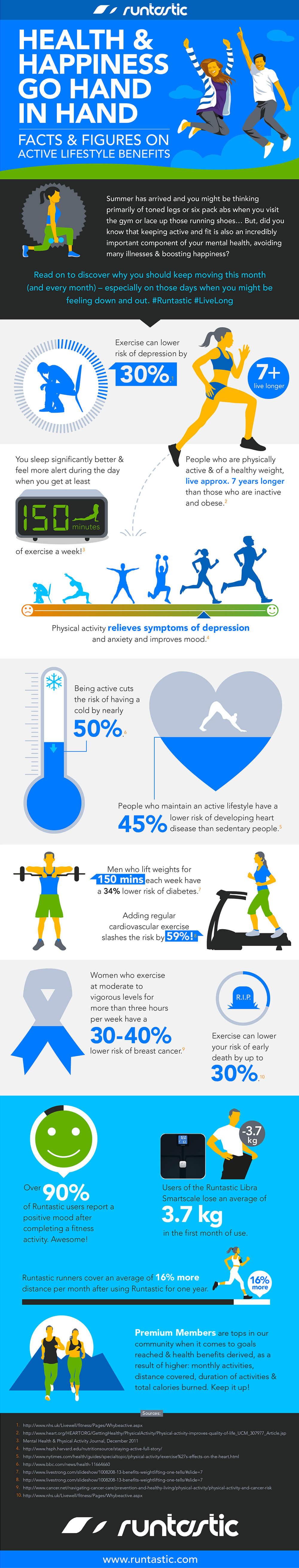 Runtastic Infographic