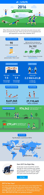 Runtastic 2016 Infografik