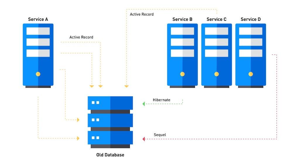 status_quo_entity_access_services