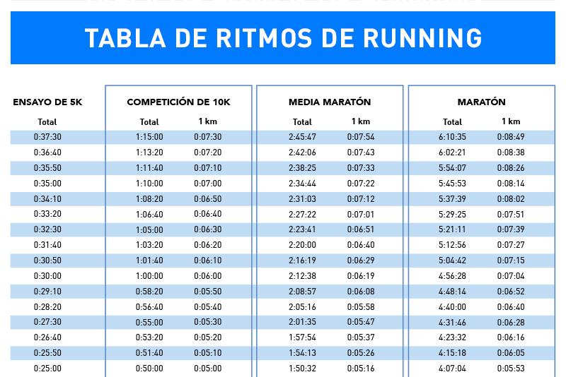 Plan de entrenamiento para correr 5k en 25 minutos
