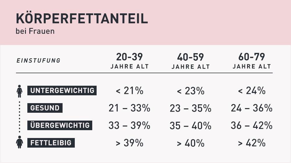 Tabelle: Körperfettanteil bei Frauen bestimmen (untergewichtig, gesund, übergewichtig, fettleibig)