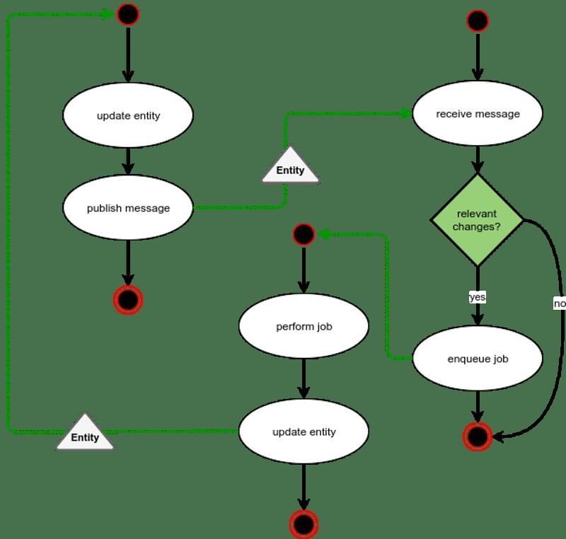 Avoid loops message bus