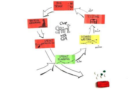 QA sprint perspective