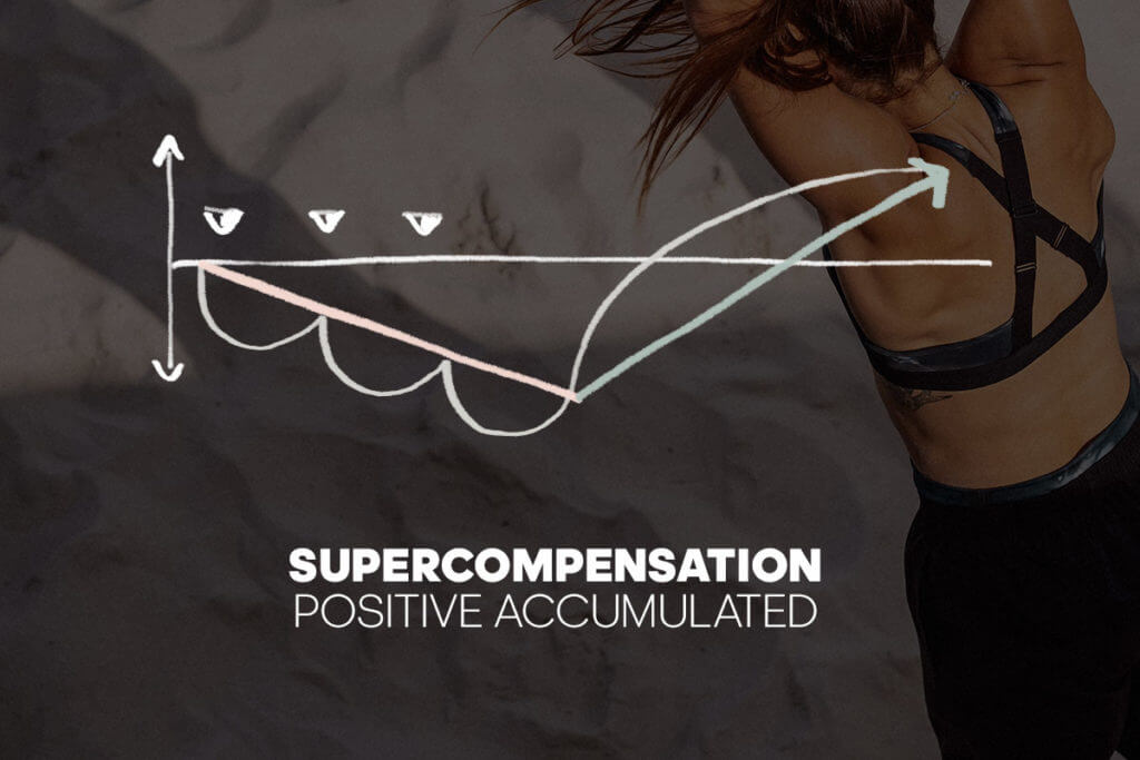 Diagram positive accumulated supercompensation