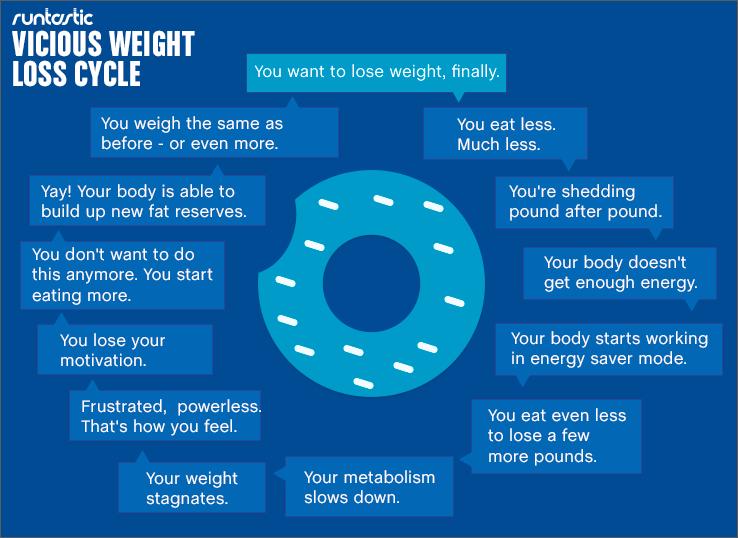 Runtastic Weight Loss