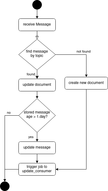 msg doc mash processing