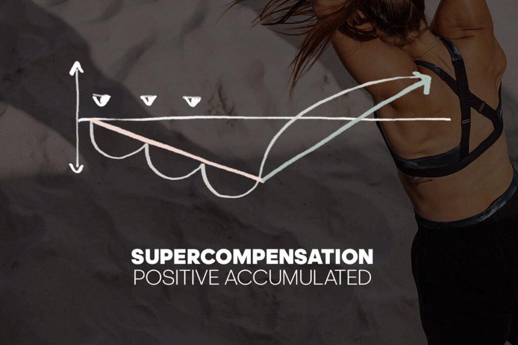 Diagram positive accumulated supercompensation