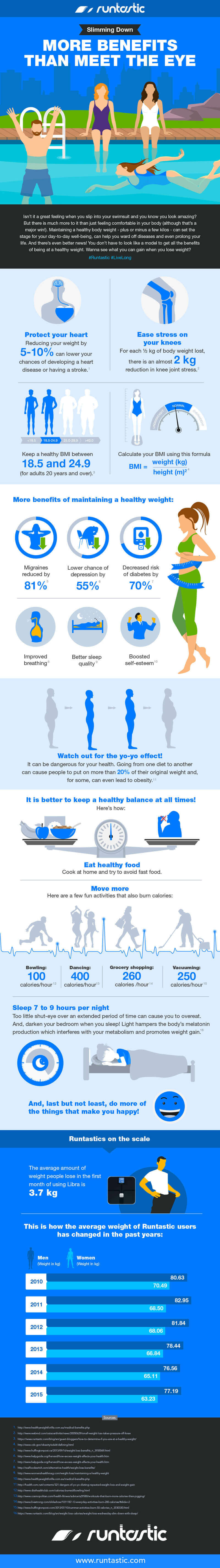 Infografik: Weight Loss Comes With Countless Benefits