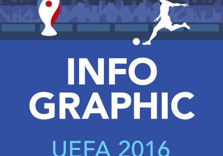 Infographic UEFA 2016.