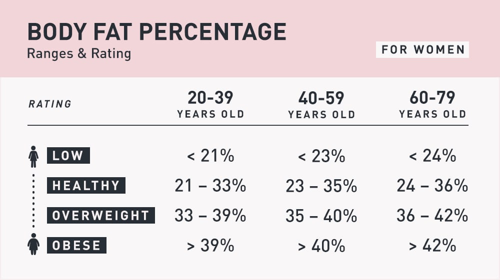 Table: Body Fat Percentage Ranges & Rating for Women (low, healthy, overweight, obese)