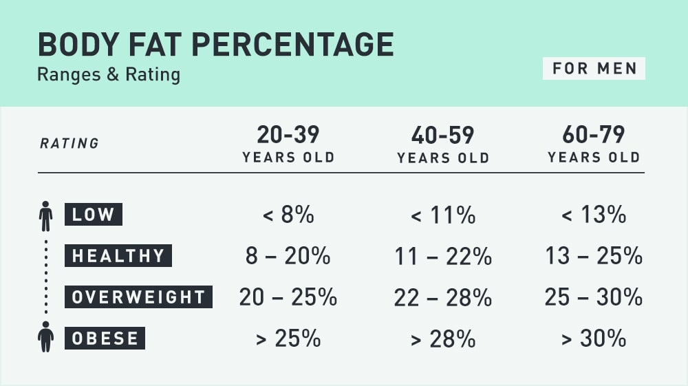 Table: Body Fat Percentage Ranges & Rating for Men (low, healthy, overweight, obese)