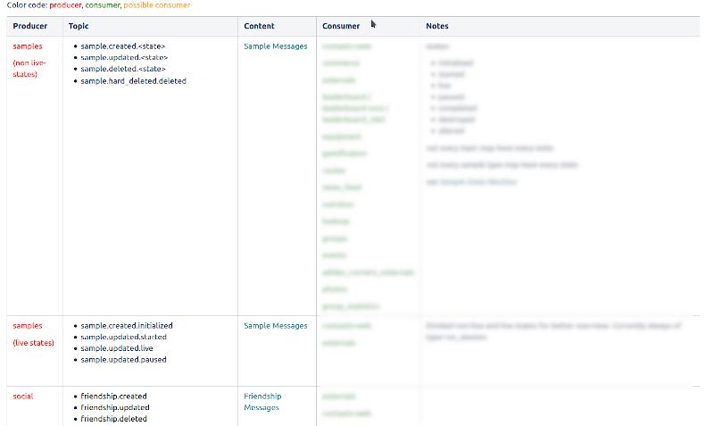 Wiki message matrix